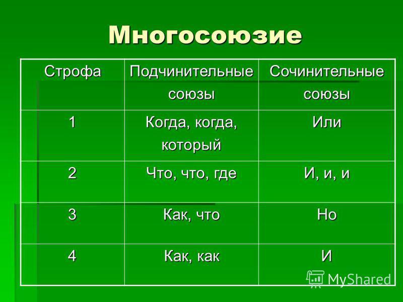 Многосоюзие Строфа ПодчинительныесоюзыСочинительныесоюзы 1 Когда, когда, который Или 2 Что, что, где И, и, и 3 Как, что Но 4 Как, как И