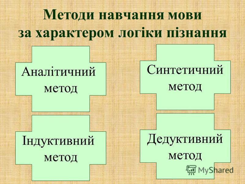 Методи навчання мови за характером логіки пізнання Аналітичний метод Дедуктивний метод Синтетичний метод Індуктивний метод