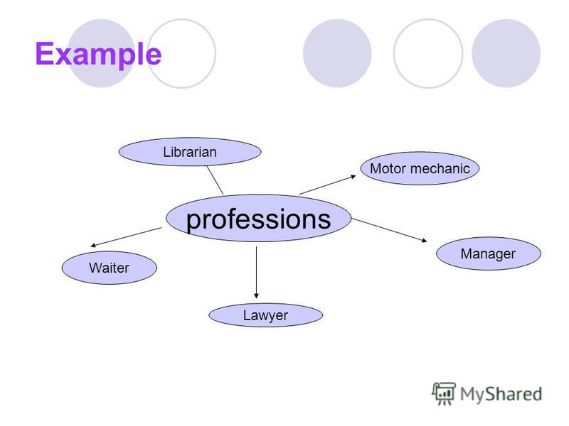 Example professions Motor mechanic Lawyer Waiter Manager Librarian