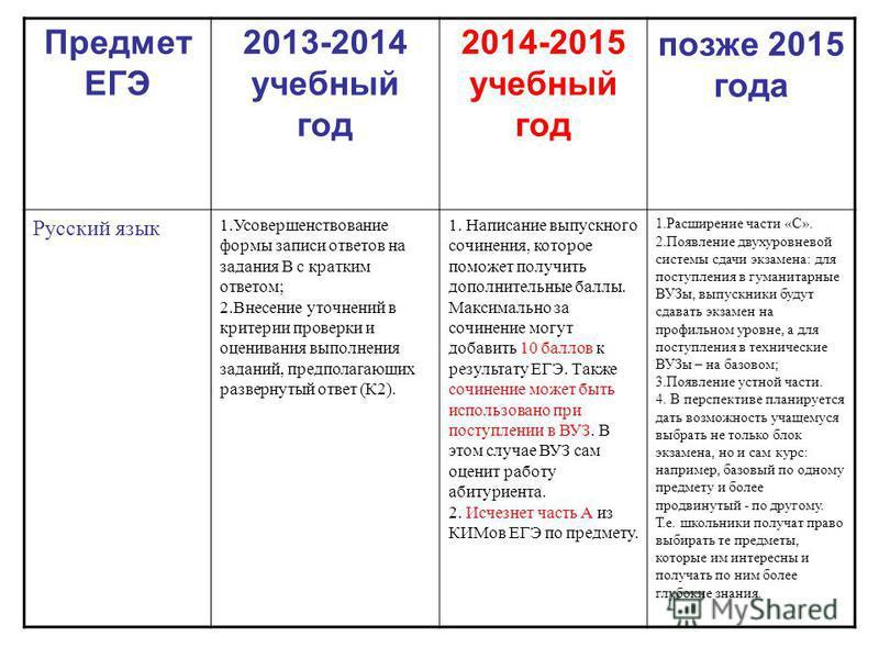 Предмет ЕГЭ 2013-2014 учебный год 2014-2015 учебный год позже 2015 года Русский язык 1. Усовершенствование формы записи ответов на задания В с кратким ответом; 2. Внесение уточнений в критерии проверки и оценивания выполнения заданий, предполагающих