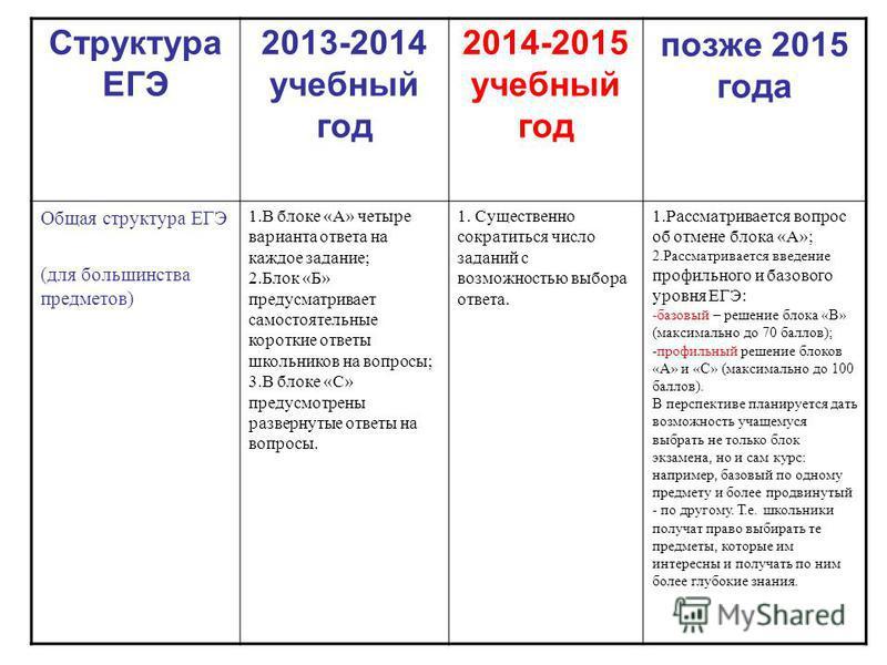 Структура ЕГЭ 2013-2014 учебный год 2014-2015 учебный год позже 2015 года Общая структура ЕГЭ (для большинства предметов) 1. В блоке «А» четыре варианта ответа на каждое задание; 2. Блок «Б» предусматривает самостоятельные короткие ответы школьников