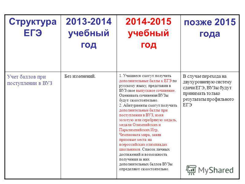 Структура ЕГЭ 2013-2014 учебный год 2014-2015 учебный год позже 2015 года Учет баллов при поступлении в ВУЗ Без изменений. 1. Учащиеся смогут получить дополнительные баллы к ЕГЭ по русскому языку, представив в ВУЗ свое выпускное сочинение. Оценивать