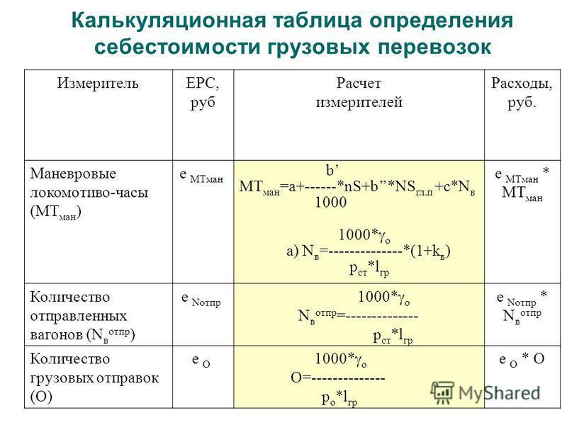 Калькуляционная таблица определения себестоимости грузовых перевозок ИзмерительЕРС, руб Расчет измерителей Расходы, руб. Маневровые локомотивы-часы (МТ ман ) е МТман b МТ ман =а+------*nS+b*NS гл.п +с*N в 1000 1000* о а) N в =--------------*(1+k в )