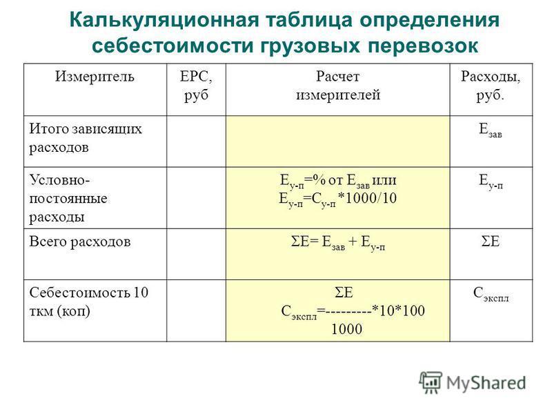 Калькуляционная таблица определения себестоимости грузовых перевозок ИзмерительЕРС, руб Расчет измерителей Расходы, руб. Итого зависящих расходов Е зав Условно- постоянные расходы Е у-п =% от Е зав или Е у-п =С у-п *1000/10 Е у-п Всего расходов Е= Е