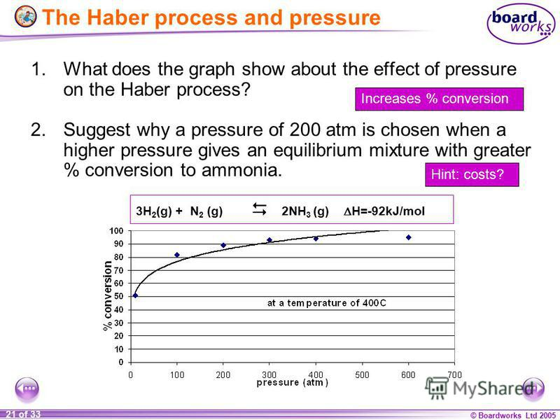 © Boardworks Ltd 2005 21 of 33 1.What does the graph show about the effect of pressure on the Haber process? 2.Suggest why a pressure of 200 atm is chosen when a higher pressure gives an equilibrium mixture with greater % conversion to ammonia. 3H 2