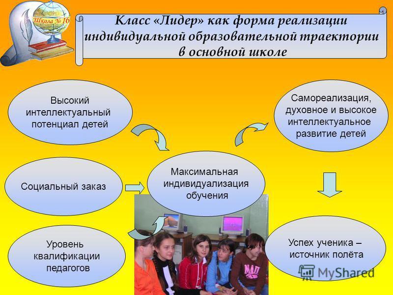 Класс «Лидер» как форма реализации индивидуальной образовательной траектории в основной школе Высокий интеллектуальный потенциал детей Социальный заказ Уровень квалификации педагогов Самореализация, духовное и высокое интеллектуальное развитие детей