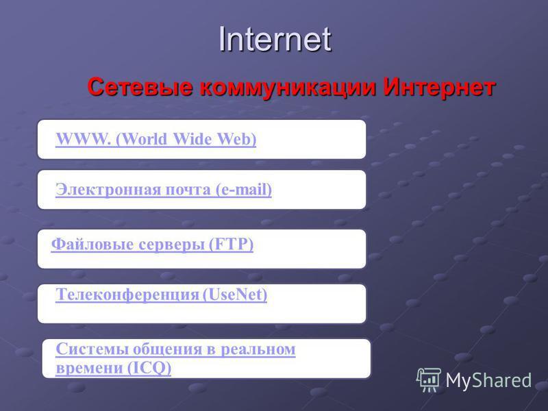 Internet Сетевые коммуникации Интернет Сетевые коммуникации Интернет WWW. (World Wide Web)Электронная почта (e-mail) Файловые серверы (FTP) Телеконференция (UseNet) Системы общения в реальном времени (ICQ)