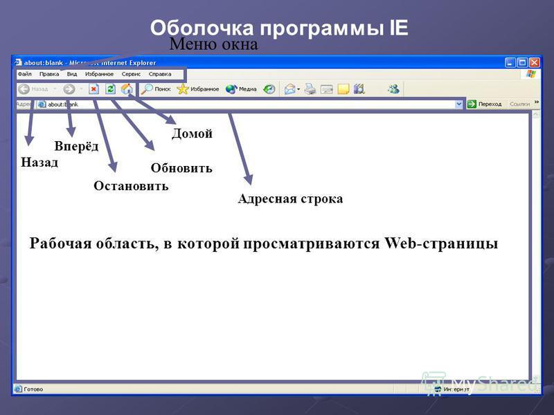 Оболочка программы IE Меню окна Назад Вперёд Домой Обновить Остановить Адресная строка Рабочая область, в которой просматриваются Web-страницы