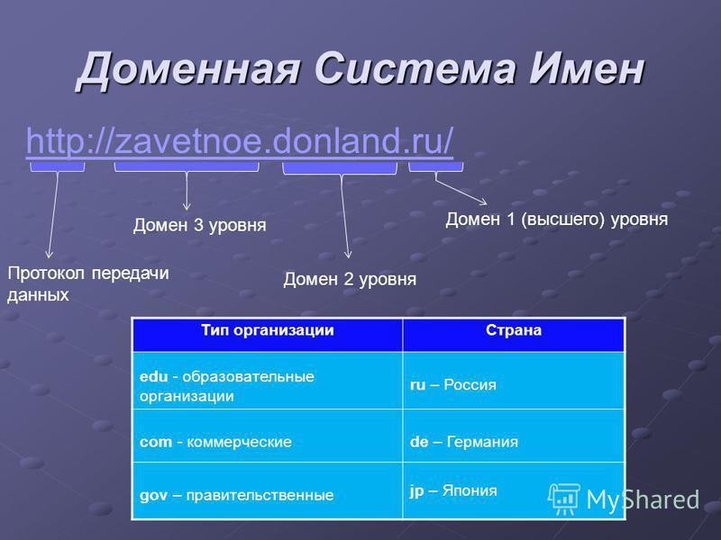 Доменная Система Имен http://zavetnoe.donland.ru/ Протокол передачи данных Домен 1 (высшего) уровня Домен 2 уровня Домен 3 уровня Тип организации Страна edu - образовательные организации ru – Россия com - коммерческиеde – Германия gov – правительстве