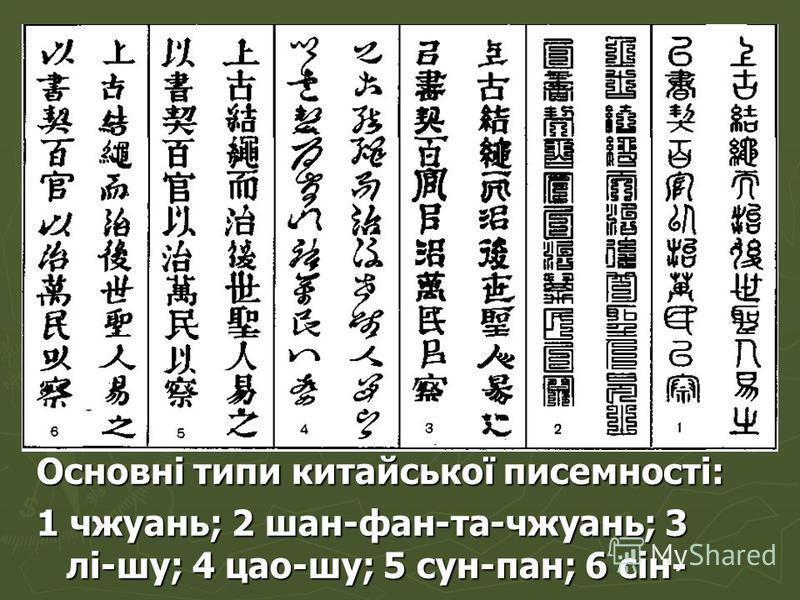 Основні типи китайської писемності: 1 чжуань; 2 шан-фан-та-чжуань; 3 лі-шу; 4 цао-шу; 5 сун-пан; 6 сін- шу.