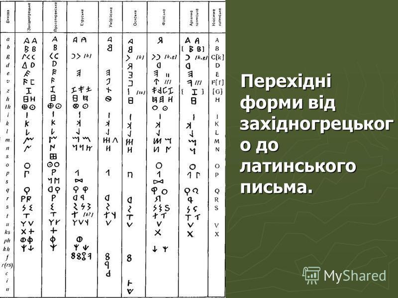 Перехідні форми від західногрецьког о до латинського письма. Перехідні форми від західногрецьког о до латинського письма.