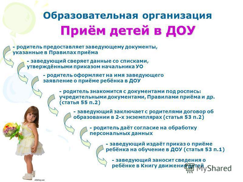 Приём детей в ДОУ Образовательная организация - родитель предоставляет заведующему документы, указанные в Правилах приёма - родитель оформляет на имя заведующего заявление о приёме ребёнка в ДОУ - заведующий сверяет данные со списками, утверждёнными