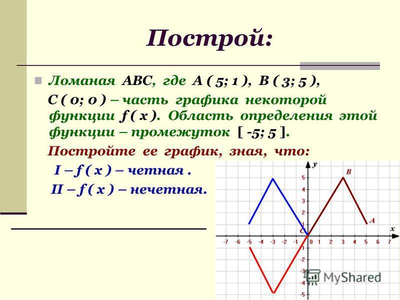 Построй: Ломаная АВС, где А ( 5; 1 ), В ( 3; 5 ), С ( 0; 0 ) – часть графика некоторой функции f ( x ). Область определения этой функции – промежуток [ -5; 5 ]. Постройте ее график, зная, что: I – f ( x ) – четная. II – f ( x ) – нечетная.