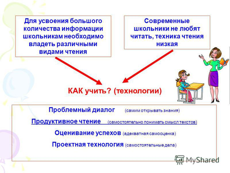КАК учить? (технологии) Проблемный диалог (самим открывать знания) Продуктивное чтение (самостоятельно понимать смысл текстов) Оценивание успехов (адекватная самооценка) Проектная технология (самостоятельные дела) Современные школьники не любят читат