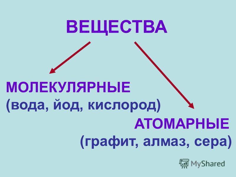 ВЕЩЕСТВА МОЛЕКУЛЯРНЫЕ (вода, йод, кислород) АТОМАРНЫЕ (графит, алмаз, сера)