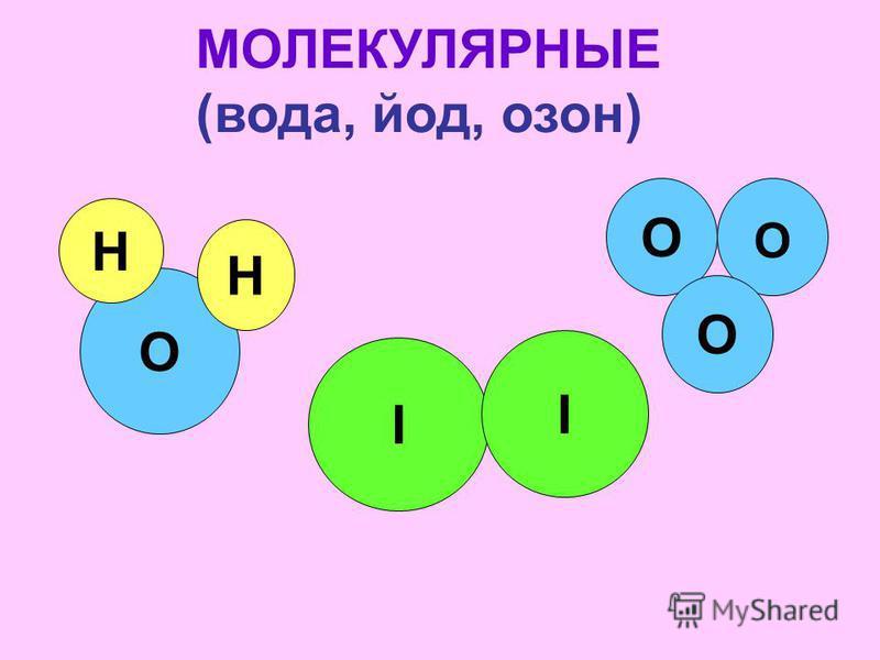 O H H I I O МОЛЕКУЛЯРНЫЕ (вода, йод, озон) O O