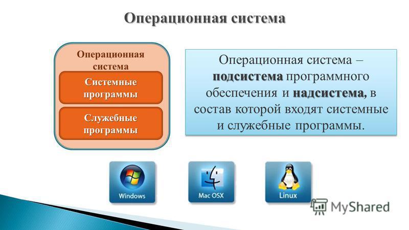 подсистема надсистема Операционная система – подсистема программного обеспечения и надсистема, в состав которой входят системные и служебные программы. Операционная система Системные программы Служебные программы Операционная система