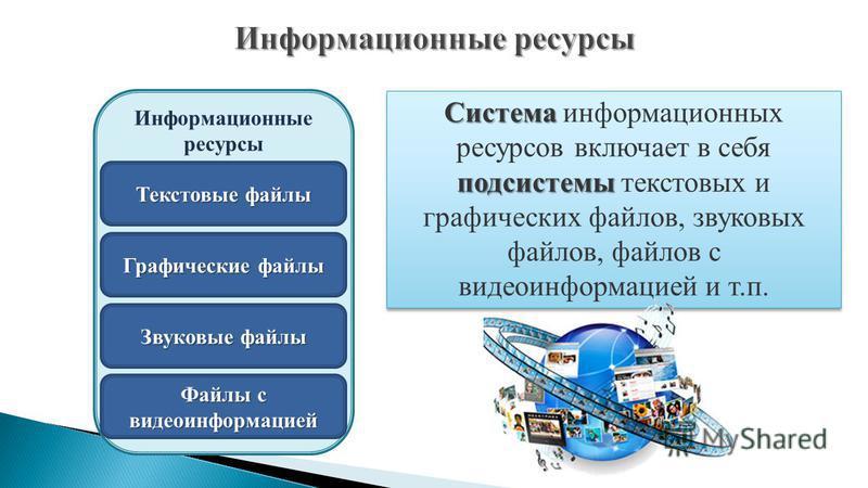 Система подсистемы Система информационных ресурсов включает в себя подсистемы текстовых и графических файлов, звуковых файлов, файлов с видеоинформацией и т.п. Информационные ресурсы Текстовые файлы Графические файлы Звуковые файлы Файлы с видеоинфор