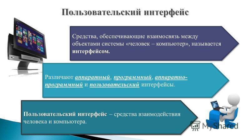 интерфейсом Средства, обеспечивающие взаимосвязь между объектами системы «человек – компьютер», называется интерфейсом. Различают аппаратный, программный, аппаратно- программный и пользовательский интерфейсы. Пользовательский интерфейс Пользовательск