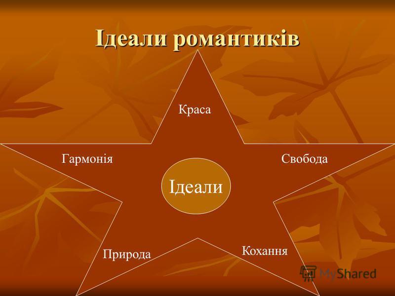 Ідеали романтиків Краса СвободаГармонія Природа Кохання Ідеали