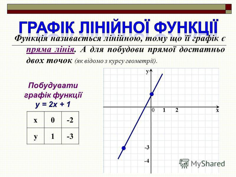 Функція називається лінійною, тому що її графік є пряма лінія. А для побудови прямої достатньо двох точок (як відомо з курсу геометрії). x y 01 -4 2 Побудувати графік функції y = 2x + 1 x0-2 y1-3