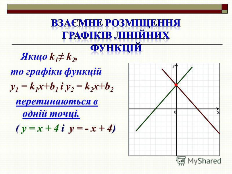Якщо k 1 k 2, то графіки функцій y 1 = k 1 x+b 1 і y 2 = k 2 x+b 2 перетинаються в одній точці. ( у = х + 4 і у = - х + 4) ( у = х + 4 і у = - х + 4) x y 0