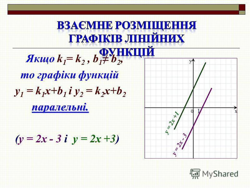 Якщо k 1 = k 2, b 1 b 2, то графіки функцій y 1 = k 1 x+b 1 і y 2 = k 2 x+b 2 паралельні. (у = 2х - 3 і у = 2х +3) x y 0 1 у = 2х +1 у = 2х - 3