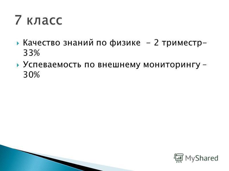 Качество знаний по физике - 2 триместр- 33% Успеваемость по внешнему мониторингу – 30%