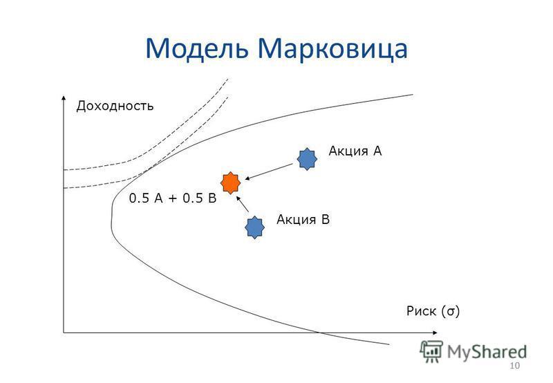 10 Модель Марковица 10 Доходность Риск (σ) Акция А Акция В 0.5 А + 0.5 В