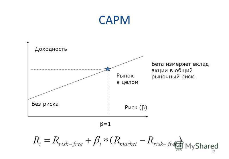 12 CAPM 12 Доходность Риск (β) Без риска Рынок в целом β=1 Бета измеряет вклад акции в общий рыночный риск.