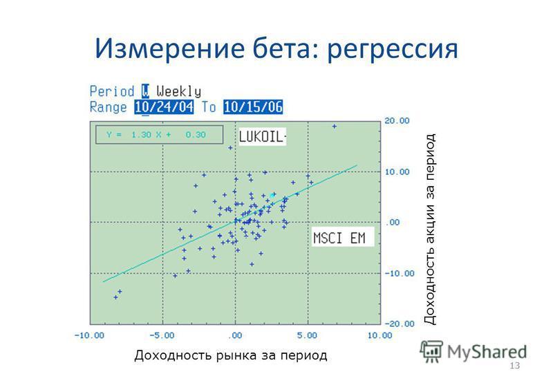 13 Измерение бета: регрессия 13 Доходность рынка за период Доходность акции за период