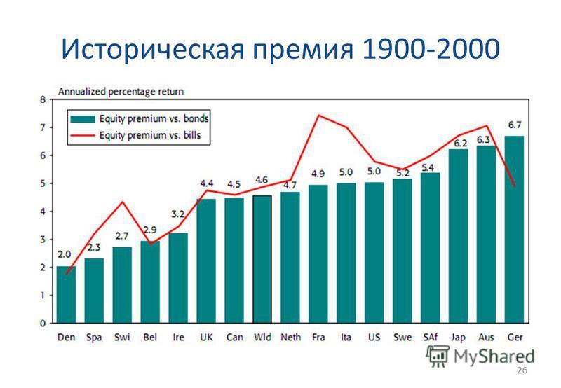 26 Историческая премия 1900-2000 26