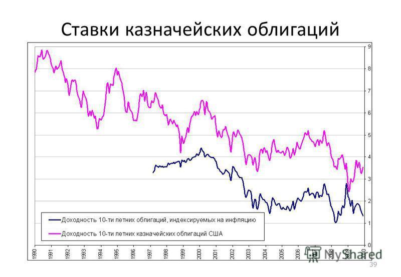 39 Ставки казначейских облигаций