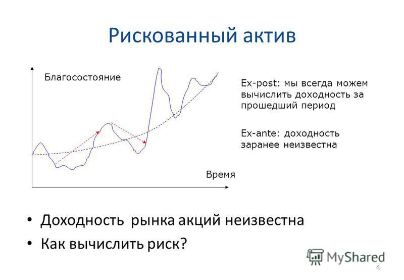 4 Рискованный актив Доходность рынка акций неизвестна Как вычислить риск? 4 Время Благосостояние Ех-post: мы всегда можем вычислить доходность за прошедший период Ex-ante: доходность заранее неизвестна
