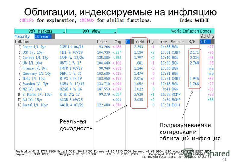 41 Облигации, индексируемые на инфляцию Подразумеваемая котировками облигаций инфляция Реальная доходность