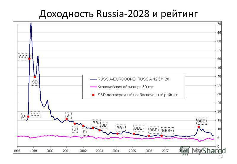 42 Доходность Russia-2028 и рейтинг