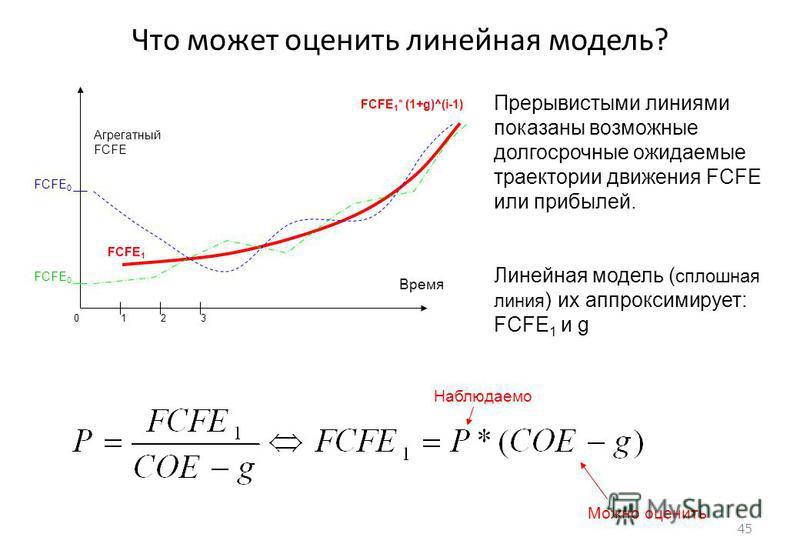 45 Что может оценить линейная модель? Агрегатный FCFE Время Наблюдаемо Можно оценить 01 FCFE 1 23 FCFE 1 * (1+g)^(i-1) FCFE 0 Прерывистыми линиями показаны возможные долгосрочные ожидаемые траектории движения FCFE или прибылей. Линейная модель ( спло