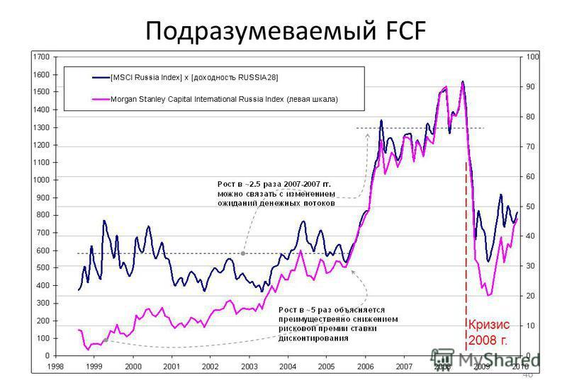 46 Подразумеваемый FCF Кризис 2008 г.