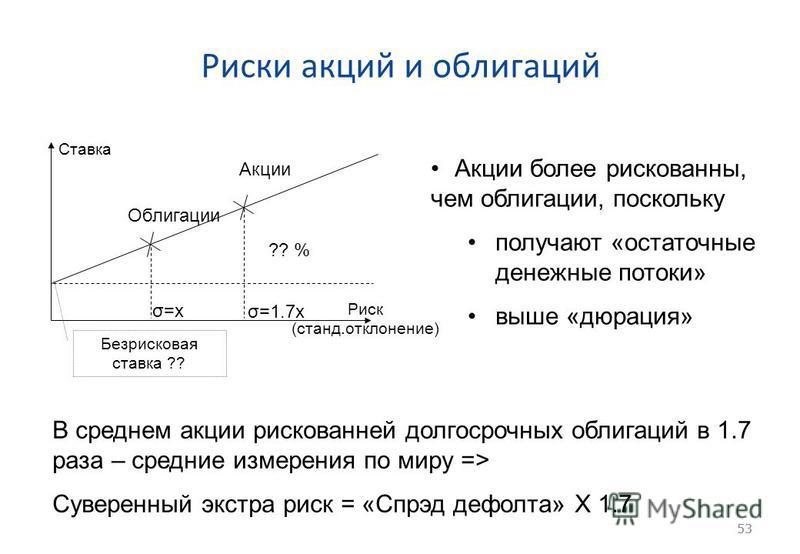 53 Риски акций и облигаций 53 Ставка Риск (станд.отклонение) Безрисковая ставка ?? Акции Облигации ?? % σ=xσ=x σ=1.7x Акции более рискованны, чем облигации, поскольку получают «остаточные денежные потоки» выше «дюрация» В среднем акции рискованней до