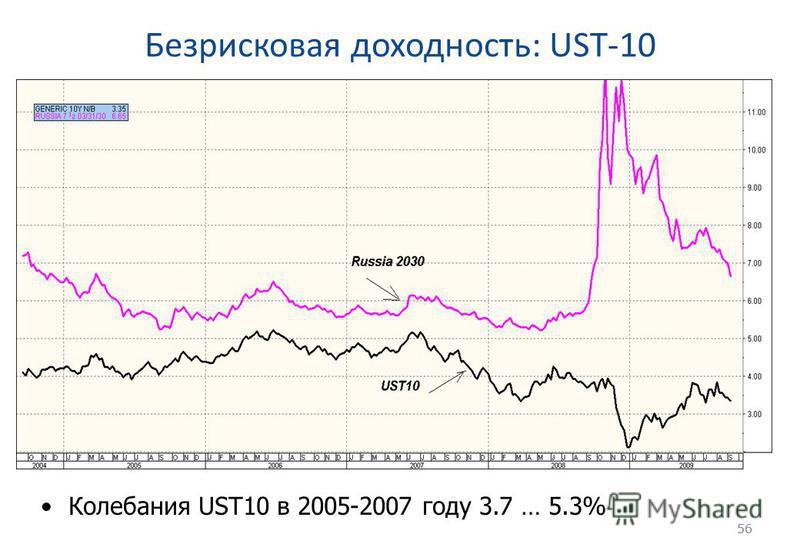 56 Безрисковая доходность: UST-10 56 Колебания UST10 в 2005-2007 году 3.7 … 5.3%