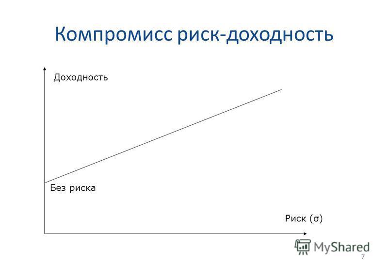 7 Компромисс риск-доходность 7 Доходность Риск (σ) Без риска
