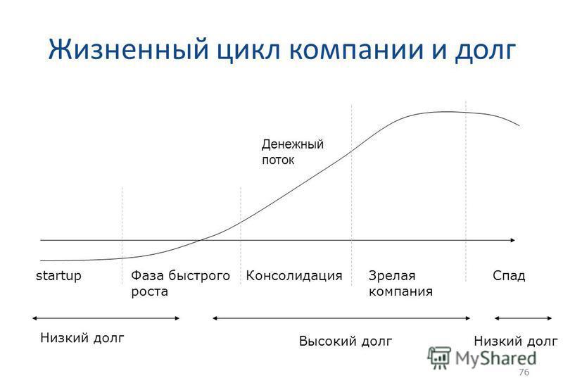 76 Жизненный цикл компании и долг 76 startup Фаза быстрого роста Консолидация Зрелая компания Спад Низкий долг Высокий долг Низкий долг Денежный поток
