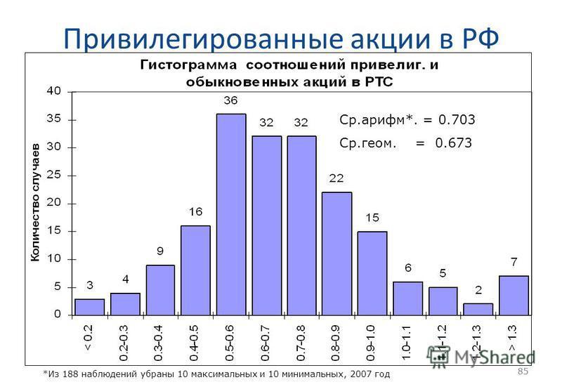 85 Привилегированные акции в РФ 85 Ср.арифм*. = 0.703 Ср.геом. = 0.673 *Из 188 наблюдений убраны 10 максимальных и 10 минимальных, 2007 год