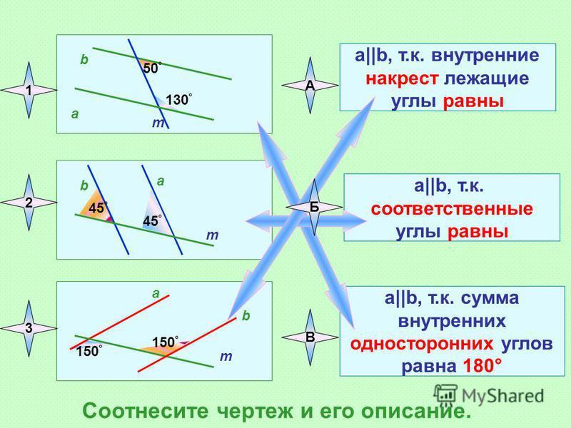 a b m 50 ° 130 ° a b m a b m 45 ° 150 ° a||b, т.к. внутренние накрест лежащие углы равны a||b, т.к. соответственные углы равны a||b, т.к. сумма внутренних односторонних углов равна 180° 1 2 3 Соотнесите чертеж и его описание. А Б В