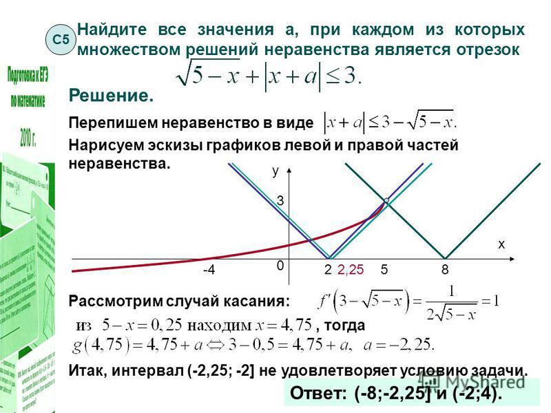 Найдите все значения а, при каждом из которых множеством решений неравенства является отрезок Решение. Перепишем неравенство в виде Нарисуем эскизы графиков левой и правой частей неравенства. х у 0 85 -4 3 2 Рассмотрим случай касания:, тогда Итак, ин