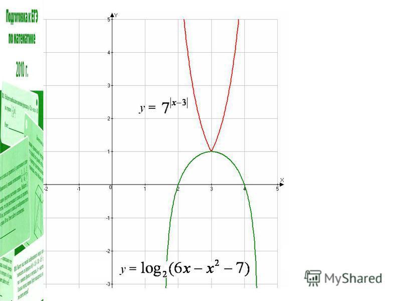 Решите неравенство Решение. С3 Очевидно, что Следовательно, Итак, левая часть неравенства не больше 1, а правая не меньше 1, значит данное неравенство равносильно системе уравнений: Ответ: 3. Графическая иллюстрация