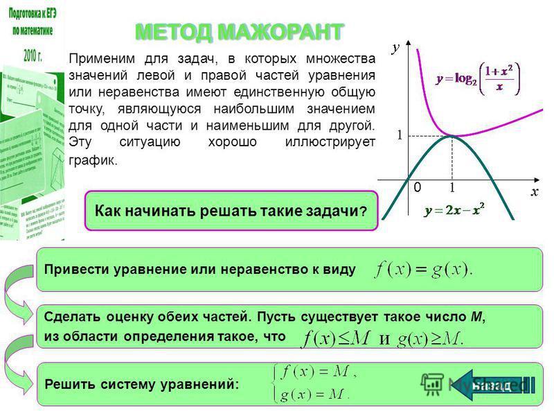 Применим для задач, в которых множества значений левой и правой частей уравнения или неравенства имеют единственную общую точку, являющуюся наибольшим значением для одной части и наименьшим для другой. Эту ситуацию хорошо иллюстрирует график. Как нач