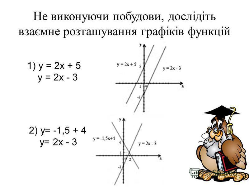 Не виконуючи побудови, дослідіть взаємне розташування графіків функцій 1) у = 2х + 5 у = 2х - 3 2) у= -1,5 + 4 у= 2х - 3