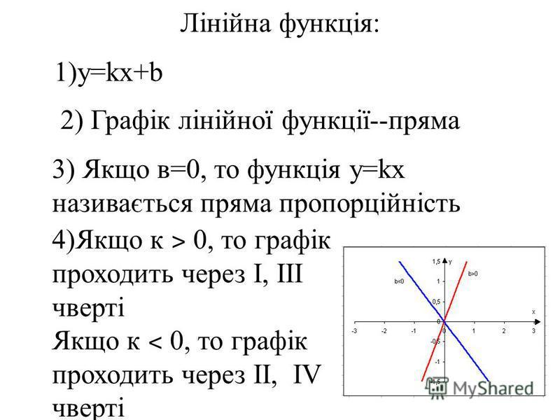 Лінійна функція: 1)у=kx+b 2) Графік лінійної функції--пряма 3) Якщо в=0, то функція у=kx називається пряма пропорційність 4)Якщо к ˃ 0, то графік проходить через I, III чверті Якщо к ˂ 0, то графік проходить через II, IV чверті