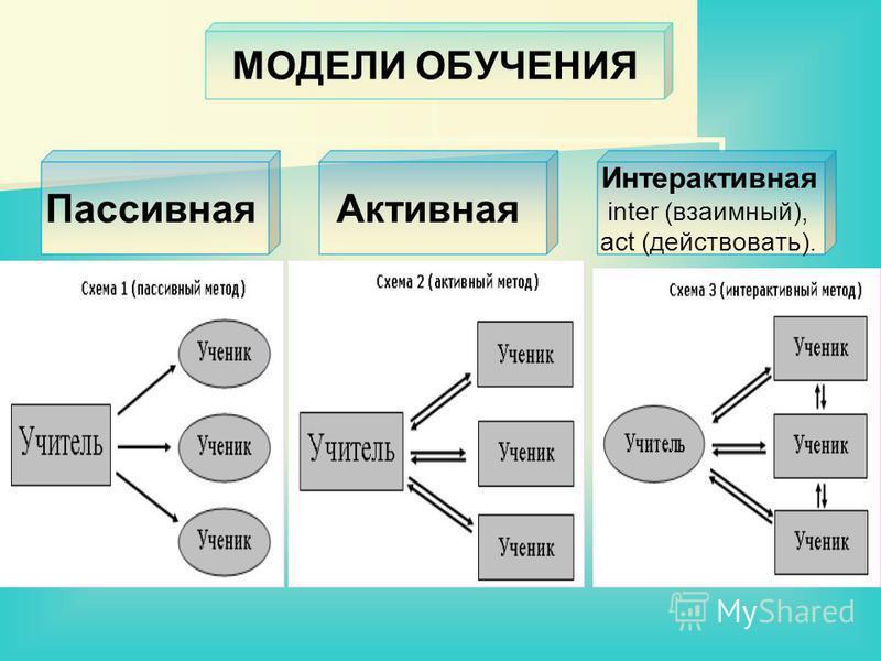 МОДЕЛИ ОБУЧЕНИЯ Пассивная Активная Интерактивная inter (взаимный), act (действовать).